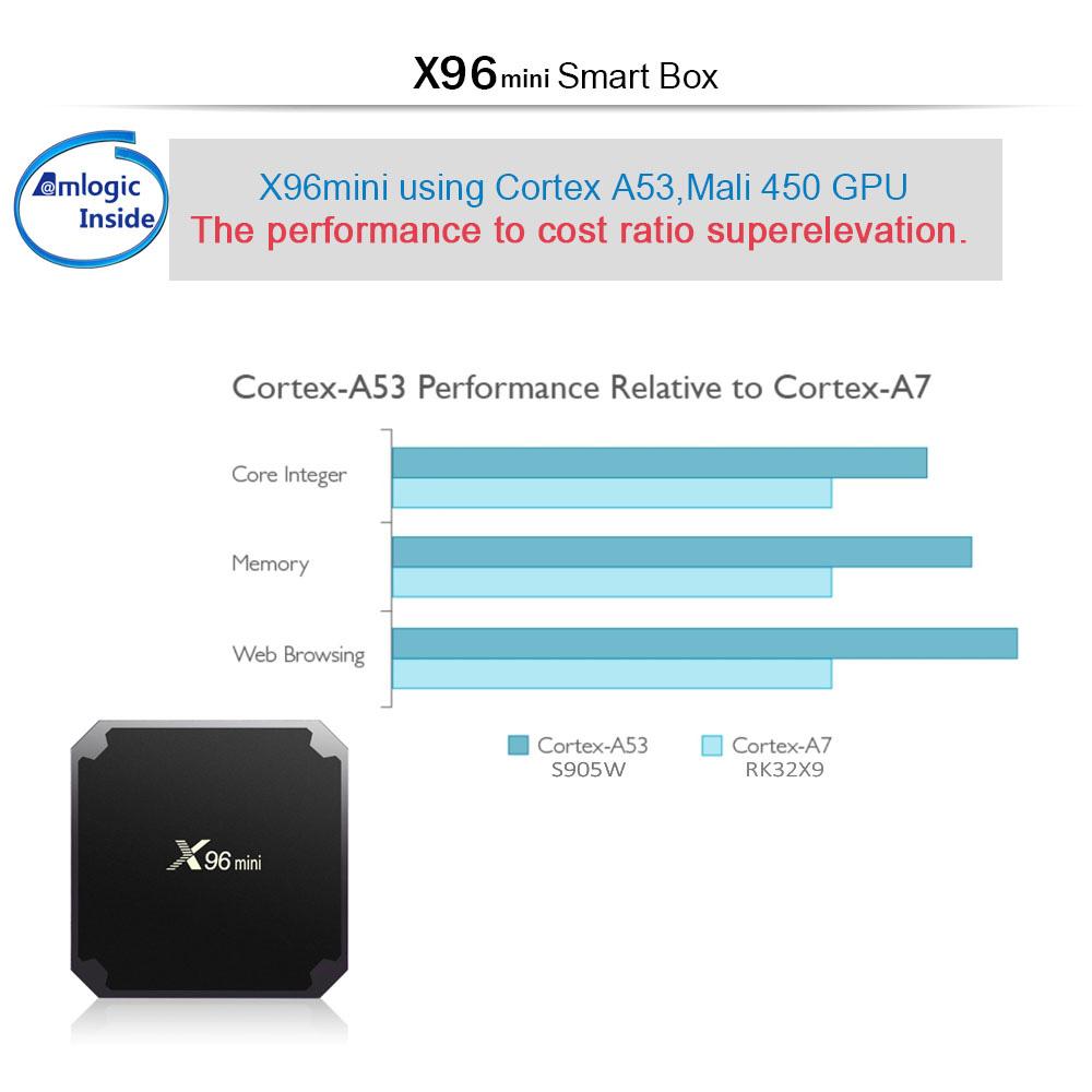 X96 MINI Android 7 1 2 Amlogic S905W 4K KODI 17 3 TV BOX with IR Receiver  2GB/16GB WIFI LAN HDMI