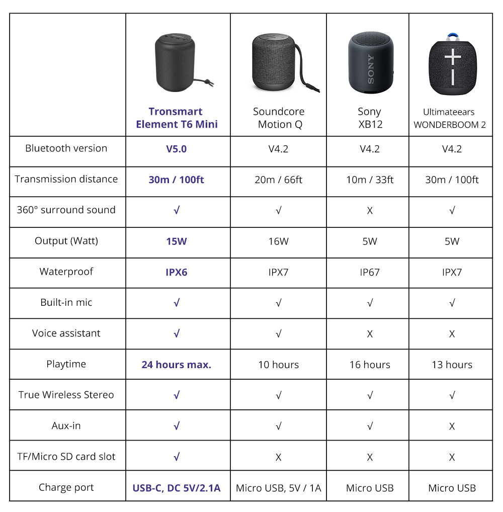Tronsmart Element T6 Mini 15W Bluetooth 5.0 Speaker 30m Connection Siri Google Assistant IPX6 24H Playtime USB-C
