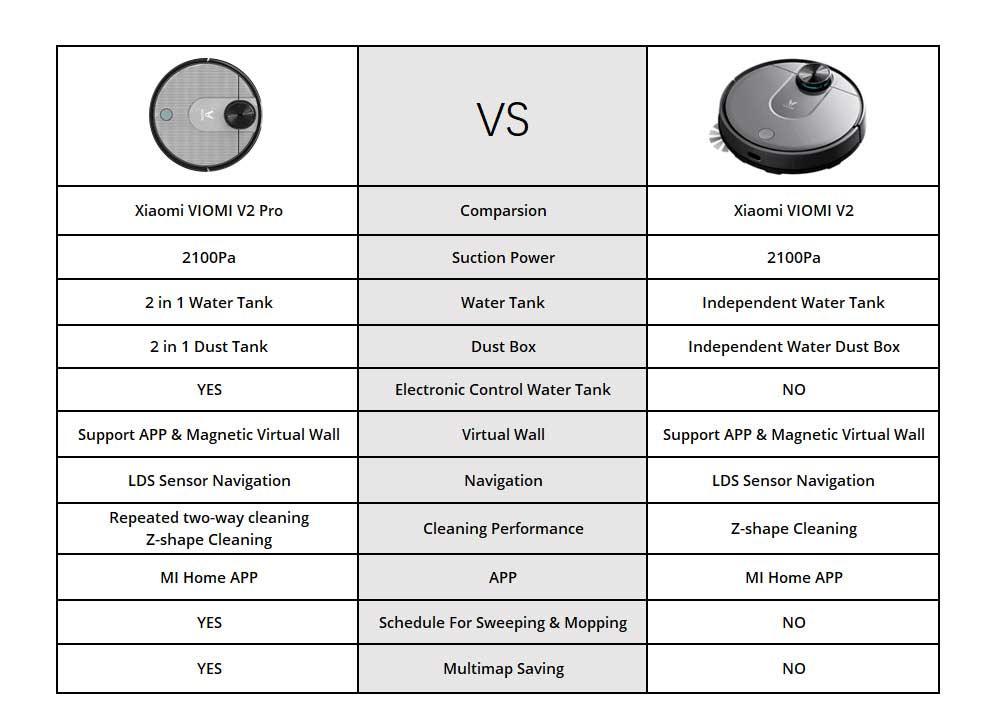 Xiaomi VIOMI V2 Pro Vacuum Cleaner 2100Pa LDS Laser Navigation Intelligent Electric Control Tank EU Plug - Gray