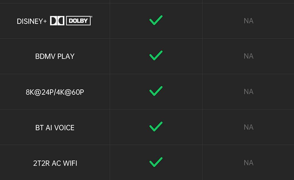 A95X DB Android 9.0 S905X3-B 4GB / 64GB TV BOX 8K HDR 10+ 2.4G + 5G Dual Band WIFI 100M LAN BDMV DOLBY