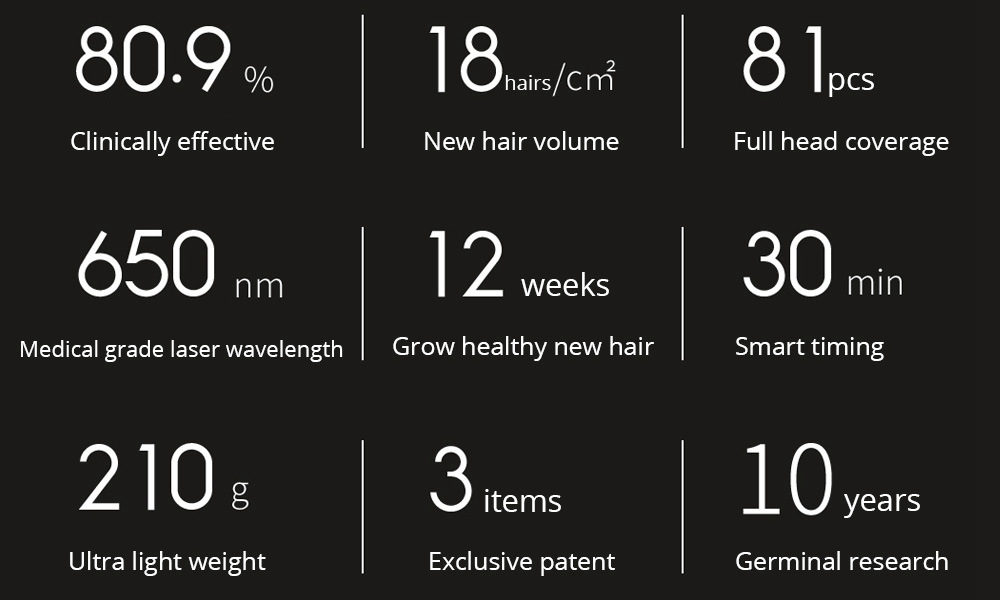 COSBEAUTY Electric Laser Hair Growth Device Baseball Cap Type Head Massager Grow Healthy New Hair at 12 Weeks USB Charging From Xiaomi Youpin - Black