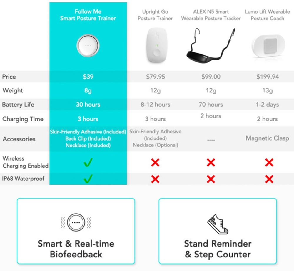 Follow Me Rechargeable Smart Posture Corrector Strapless Design IP68 Waterproof Improve Muscle Soreness & Spine Curvature - White