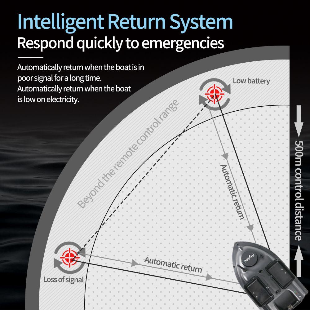 Flytec V010 GPS Ψαρόβαρκα Boat Boat 500m Απομακρυσμένη Απόσταση 2KG Φόρτωση 3 κατευθύνσεων Δοχεία Δαγκώματος Αυτόματη Επιστροφή